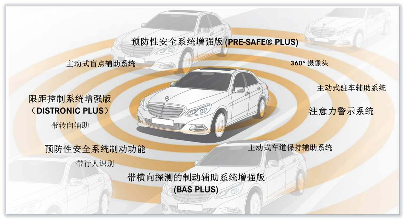 豪车也能自己开 奔驰新e实现无人驾驶 徐州 高清图片