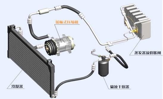 汽车空调为什么会出现异味   蒸发器是一个片状铝制热交换器,当空气流过蒸发器的散热片时,不洁物被散热片从空气中滤出,然后通过空调冷凝水的排水管随冷凝水一起排出,若空气中的不洁物和冷凝水滞留在蒸发器的散热片表面,新鲜空气经过散热片时就会产生异味。其次,在空调运行过程中,空气里的水分在蒸发器表面形成了冷凝水,一部分水会被排出,但还有一些水会在空调停止后滞留在蒸发器表面,这些水分和空气中的尘埃相结合,就容易生成霉菌,最终就导致了空调异味。   如何清除空调异味   对于轻微的异味来说,可定期将车辆停放在光照