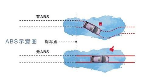【图】解读abs防抱死系统 紧急刹车时增强防滑_汽车之