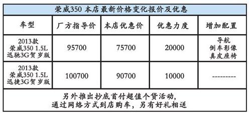 13款荣威350贺岁版2万钜惠给力呈现高清图片