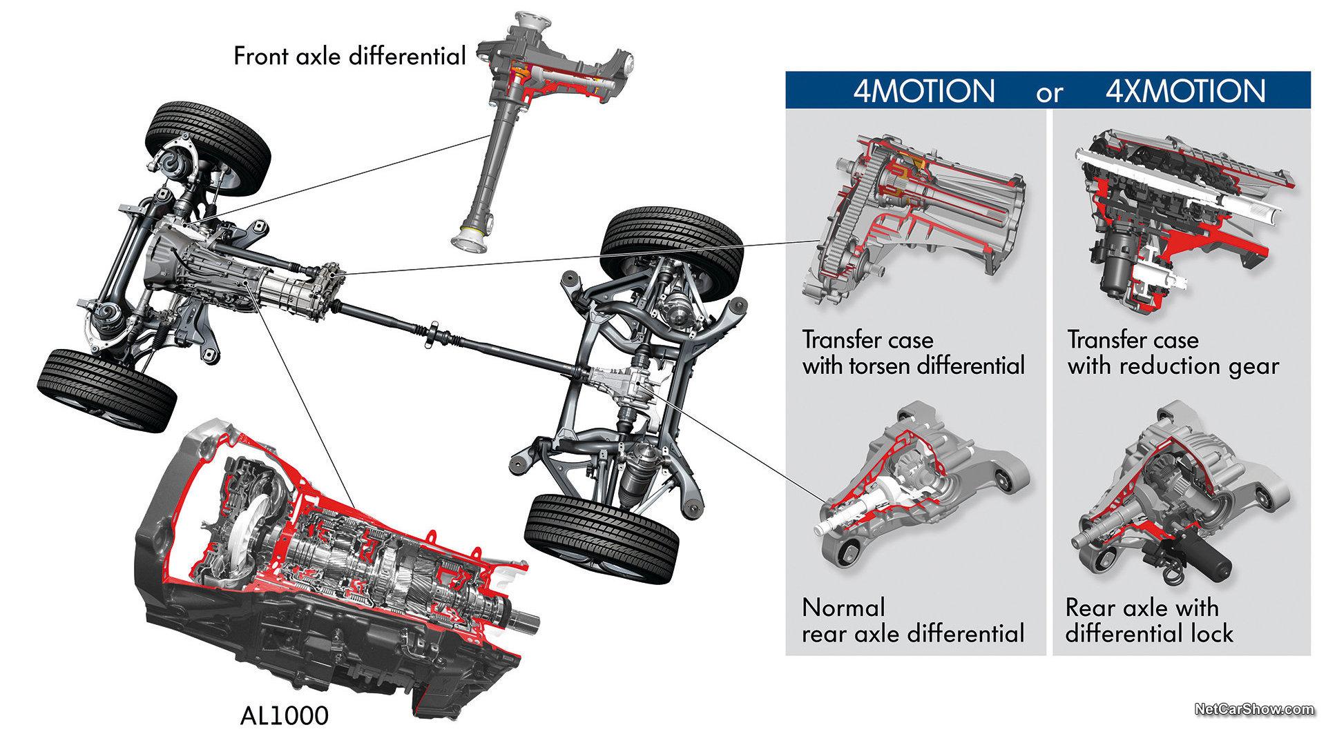 由上表可见,根据配备车型的不同,大众汽车4MOTION所采用的核心科技也是不一样的。  Torsen中央差速器:基于纵置发动机平台而开发的大众汽车4MOTION核心为Torsen中央差速器。该差速器为蜗轮蜗杆行星齿轮结构,它的工作是纯机械的而无需任何电子系统介入。这套系统在正常情况行驶下,前后轴保持40:60的动力分配,而极端情况时后轮最大可以分配到80%的驱动力,前轮最大能够获得60%的驱动力,提供卓越的道路行驶性能,并满足中度越野需求。 Haldex中央差速器:基于横置发动机平台而开发的大众汽车4M