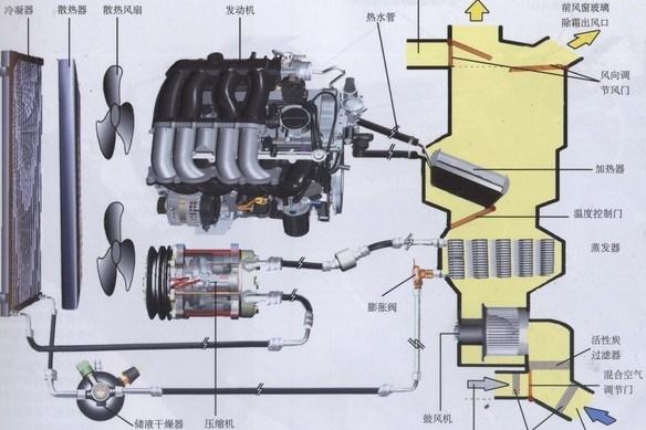 其实汽车空调和我们熟悉的家用空调制冷原理是一样的。都是利用R12或是R134a压缩释放的瞬间体积急剧膨胀就要吸收大量热能的原理制冷。(由于R12对大气臭氧层的破坏,出于环保的要求发达国家从1996年开始改用R134a做制冷剂)汽车空调的构造和家用的分体空调类似,它的压缩机往往是安装在发动机上,并用皮带驱动(也有直接驱动的),冷凝器安装在汽车散热器的前方,而蒸发器在车里面,工作时从蒸发器出来的低压气态致冷剂流经压缩机变成高压高温气体,经过冷凝器散热管降温冷却变成高压低温的液体,再经过贮液干燥器除湿