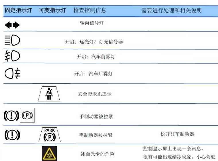 驻车制动器指示灯;; 宝马汽车仪表盘常见指示灯图解大全; 仪表指示灯