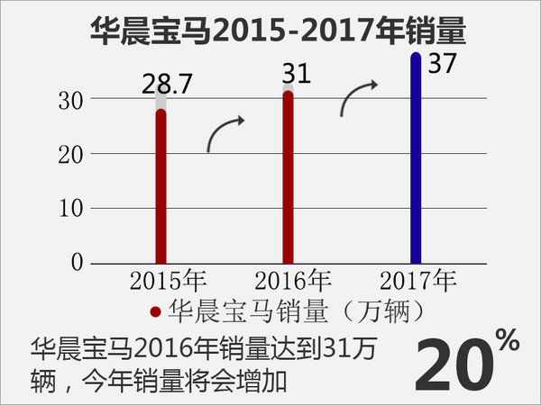 六父亲车型助力 华早珍马2017年冲37万销量-图1
