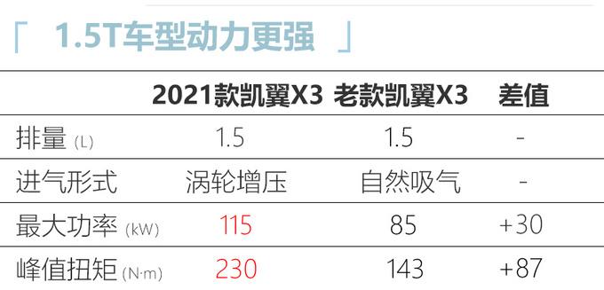 2021款凱翼X3上市 6.89萬起售 增1.5T-動力更強-圖3